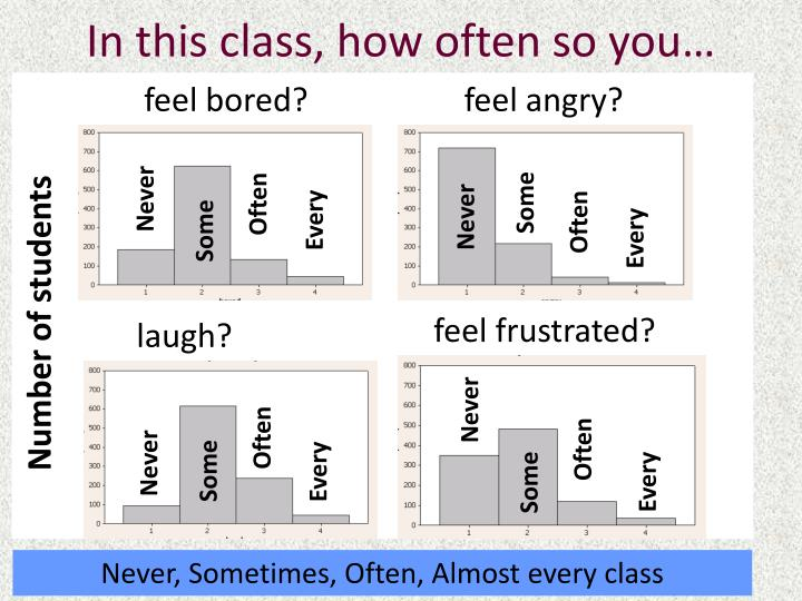 In this class, how often so you…