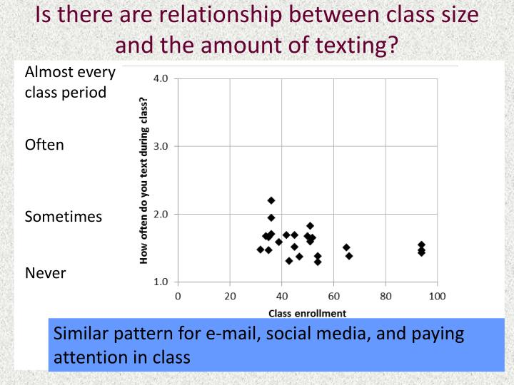 Is there are relationship between class size and the amount of texting?