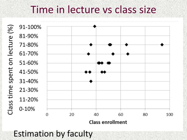 Time in lecture vs class size