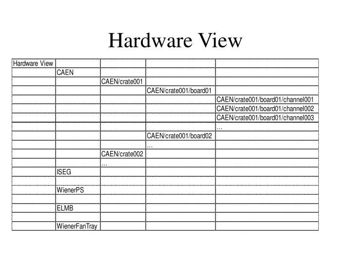 Hardware view