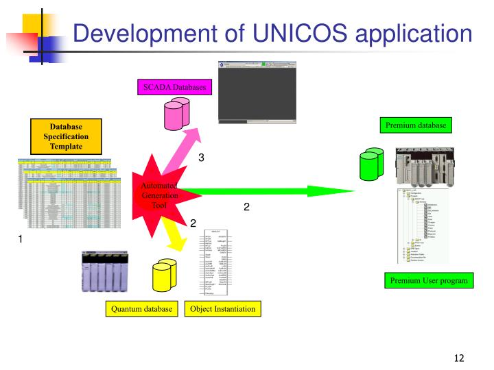 Development of UNICOS application