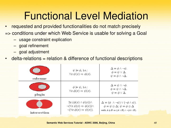 Functional Level Mediation