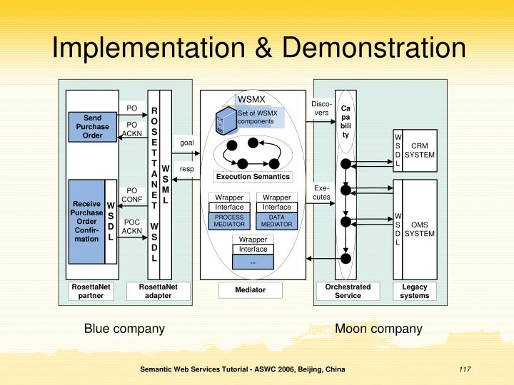 Implementation & Demonstration
