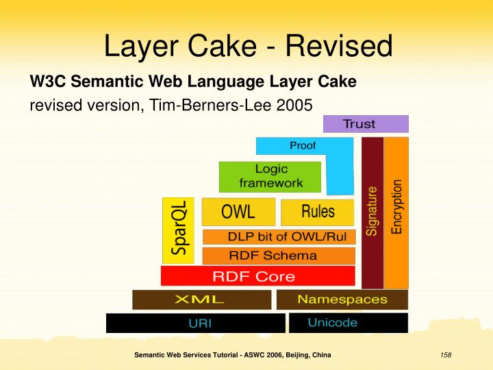 W3C Semantic Web Language Layer Cake