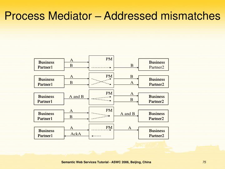 Process Mediator – Addressed mismatches