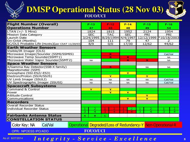 DMSP Operational Status (28 Nov 03)