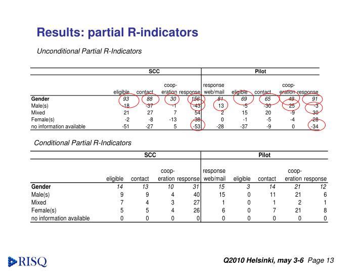 Results: partial R-indicators