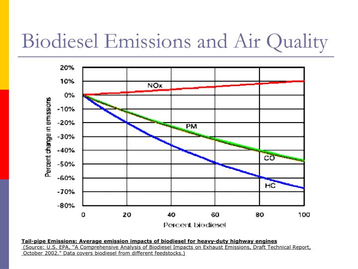 Biodiesel Emissions and Air Quality