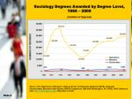 sociology degrees awarded by degree level 1966 2009 number of degrees