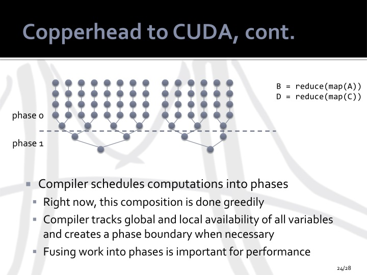 Copperhead to CUDA, cont.