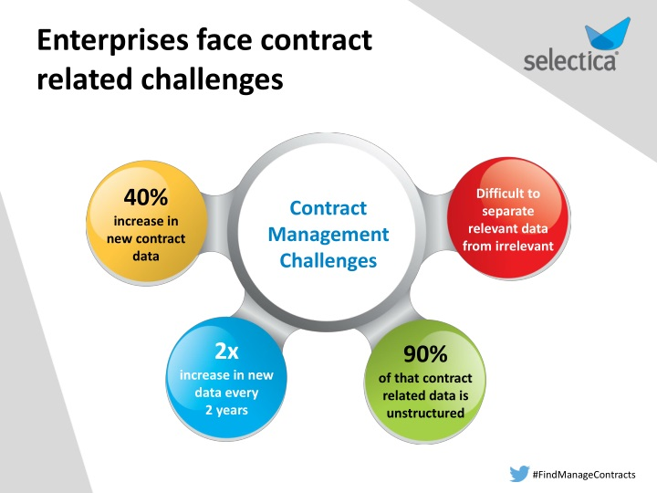 management challenges in india ppt To meet or exceed all of these human resource management challenges, you'll need proven tools and strategies one of the best ways to gain the necessary expertise is by earning your master.