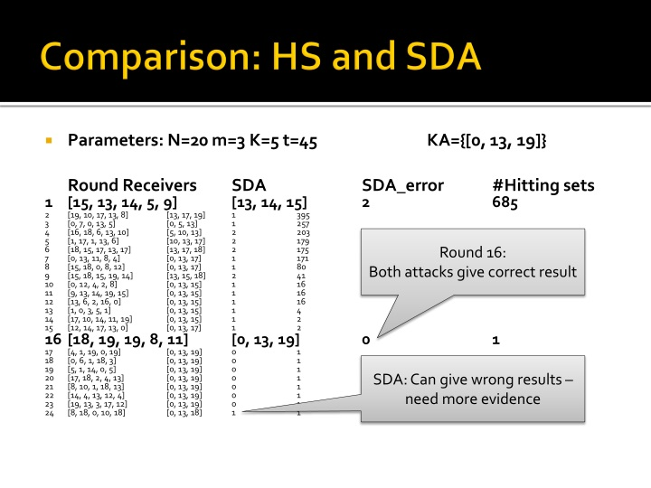 Comparison: HS and SDA