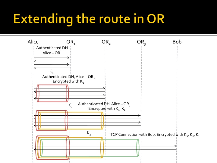 Extending the route in OR