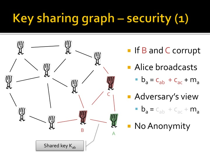 Key sharing graph – security (1)