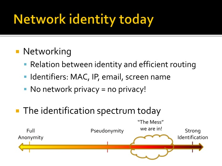 Network identity today
