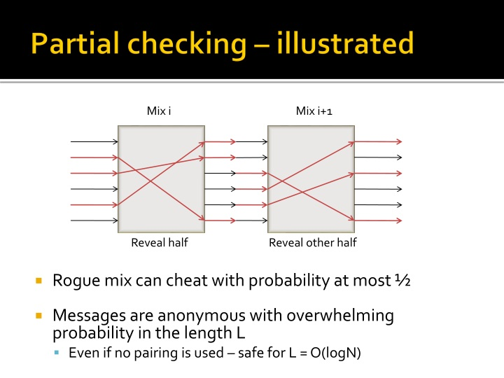 Partial checking – illustrated