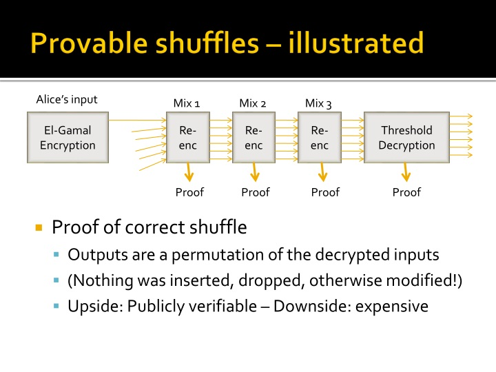Provable shuffles – illustrated
