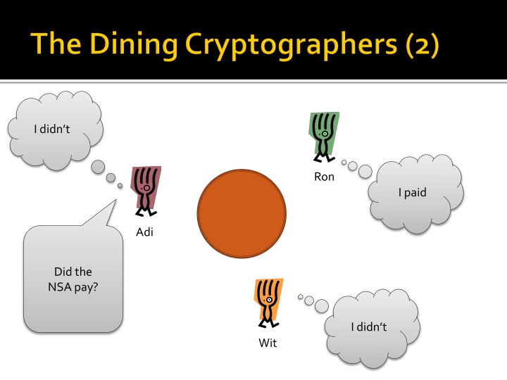 The Dining Cryptographers (2)