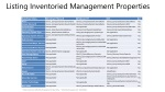 listing inventoried management properties