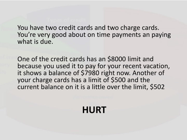 You have two credit cards and two charge cards. You're very good about on time payments an paying what is due.