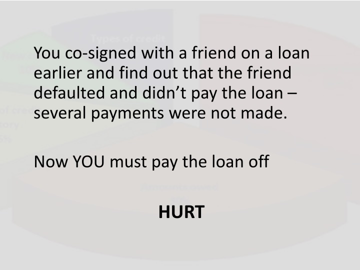 You co-signed with a friend on a loan earlier and find out that the friend defaulted and didn't pay the loan – several payments were not