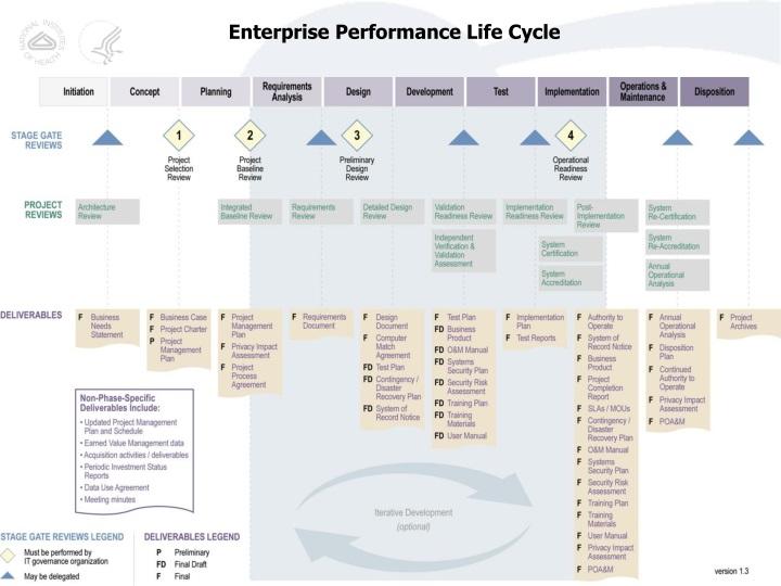 Enterprise Performance Life