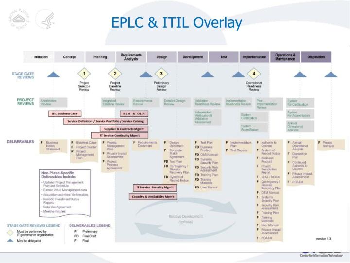 EPLC & ITIL Overlay