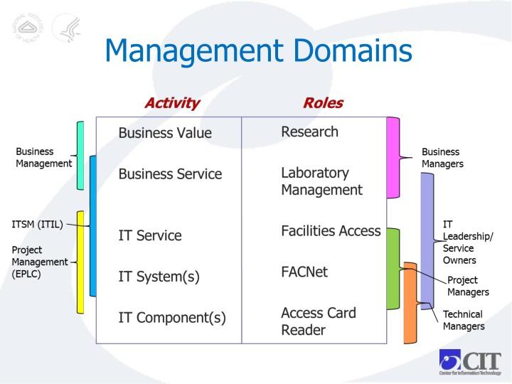 Management Domains
