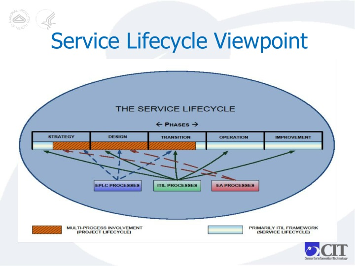 Service lifecycle viewpoint