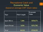 recreational catch and economic value based on average cwt return rates
