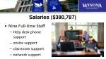 salaries 380 787