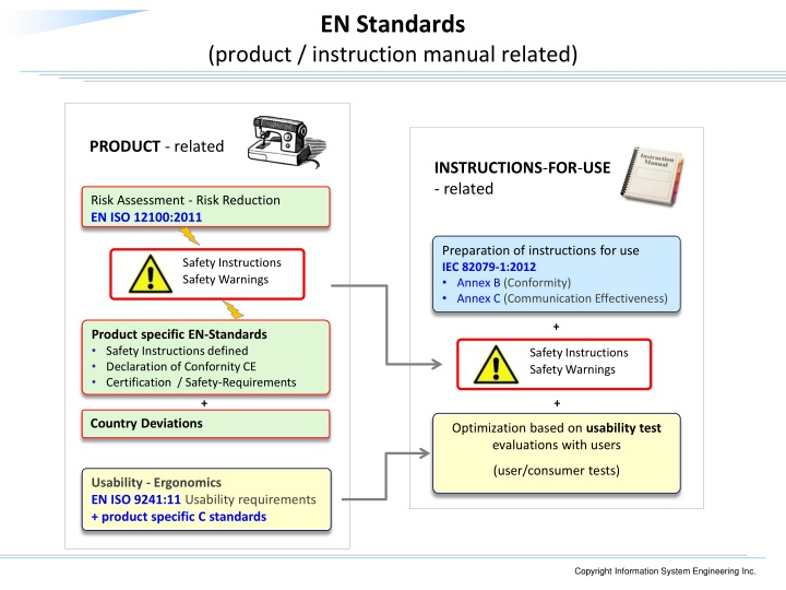 EN Standards