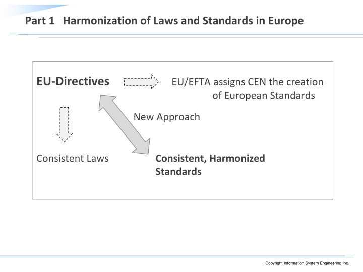 Part 1 harmonization of laws and standards in europe