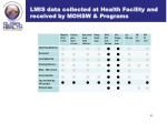 lmis data collected at health facility and received by mohsw programs