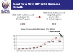 need for a new erp msd business growth