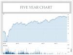 five year chart