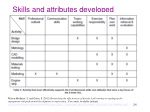 skills and attributes developed