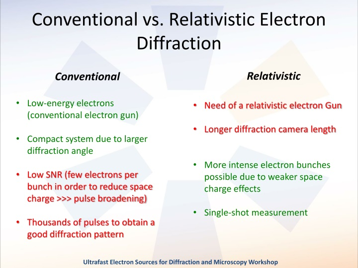 Conventional vs. Relativistic Electron Diffraction