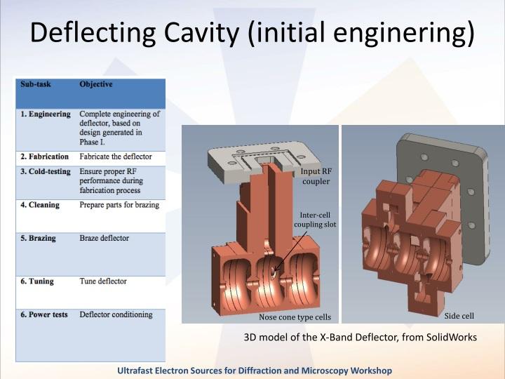 Deflecting Cavity (initial