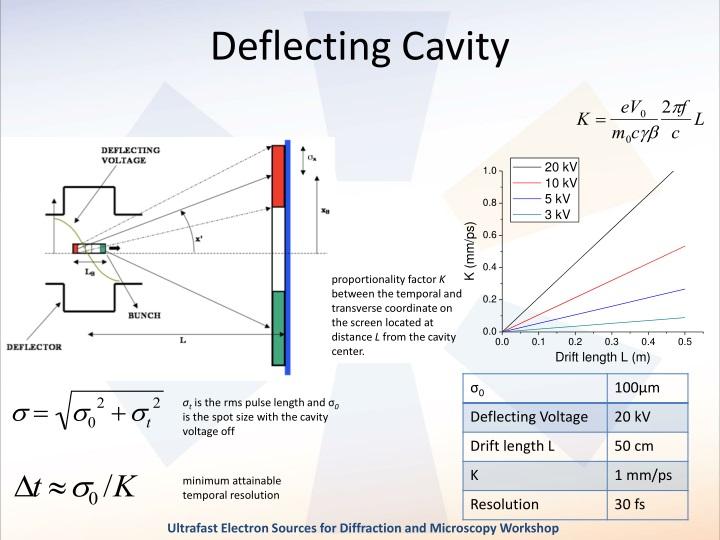 Deflecting Cavity