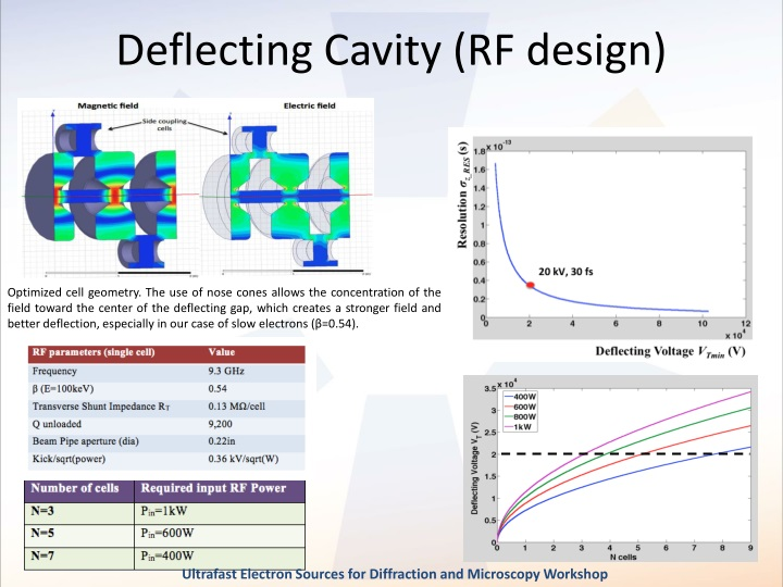 Deflecting Cavity (RF design)