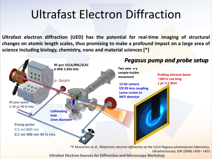 Ultrafast Electron Diffraction