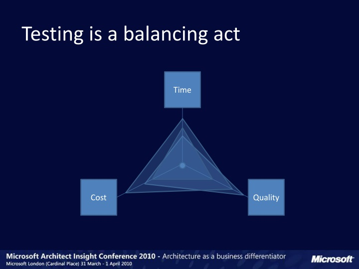 Testing is a balancing act