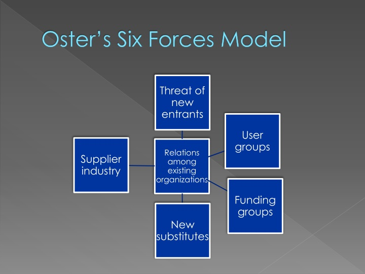 Oster's Six Forces Model