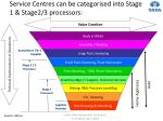 service centres can be categorised into stage 1 stage2 3 processors