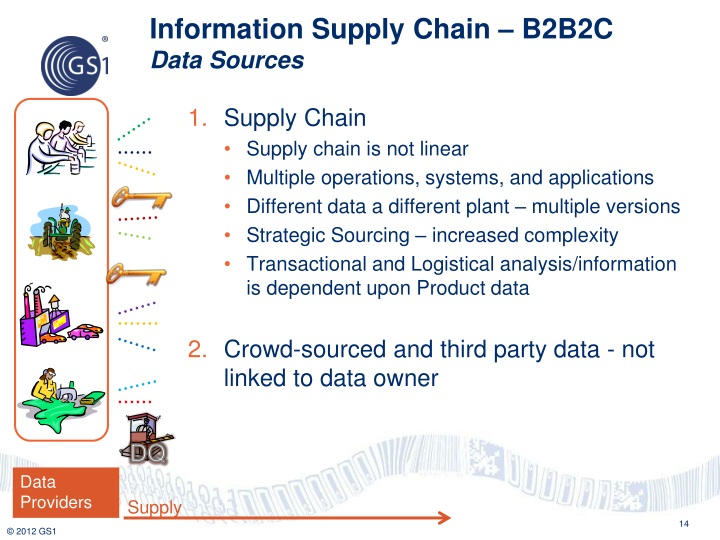 Information Supply Chain – B2B2C