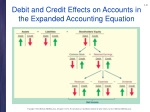 debit and credit effects on accounts in the expanded accounting equation