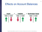 effects on account balances
