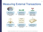 measuring external transactions