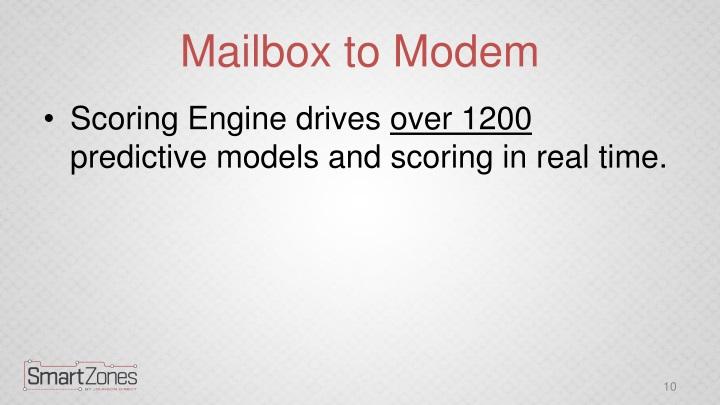 Mailbox to Modem